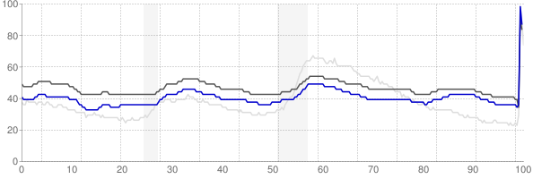 Anchorage, Alaska monthly unemployment rate chart